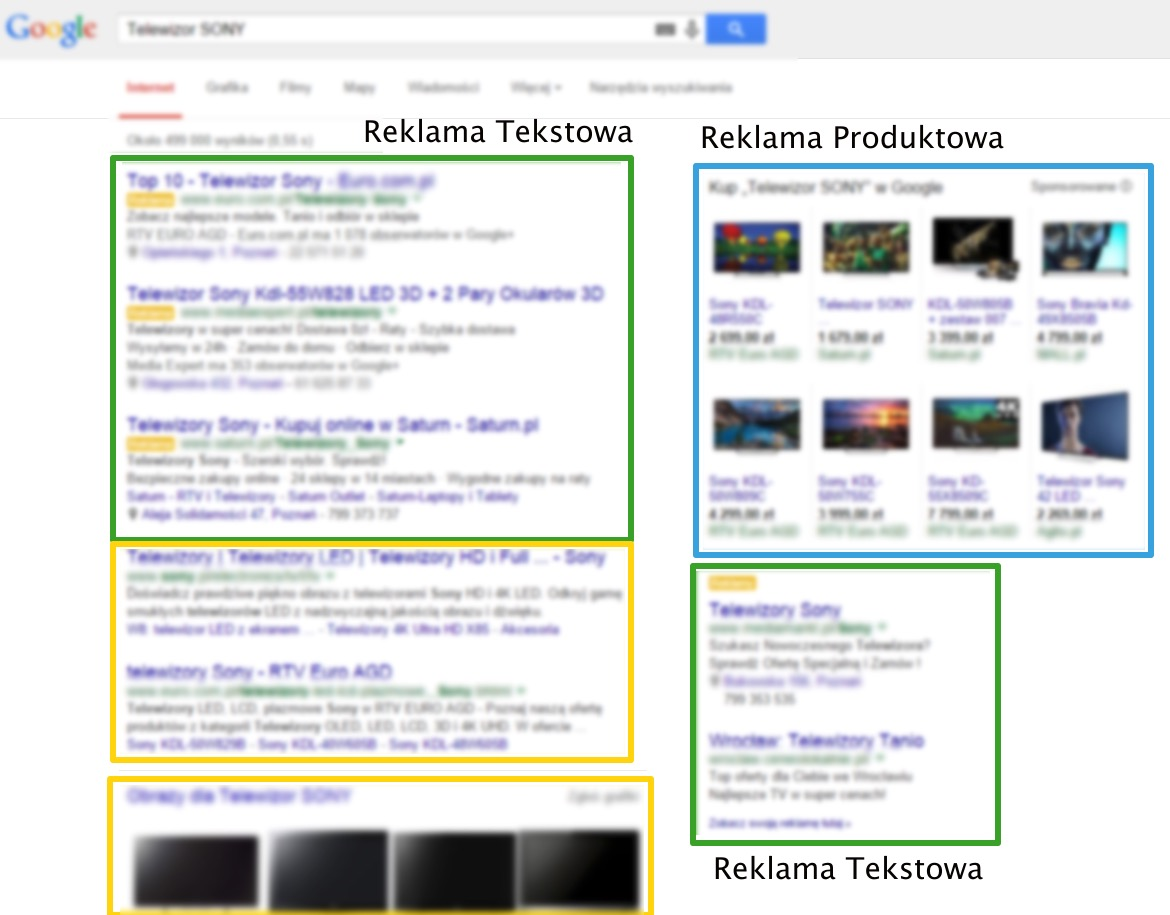 Reklama Google AdWords