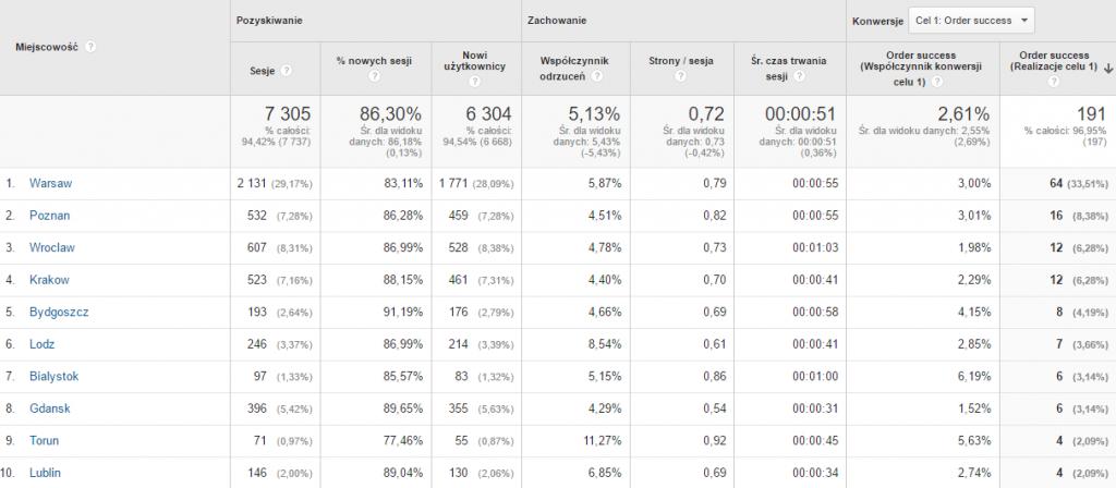 Analityka internetowa - dane geograficzne