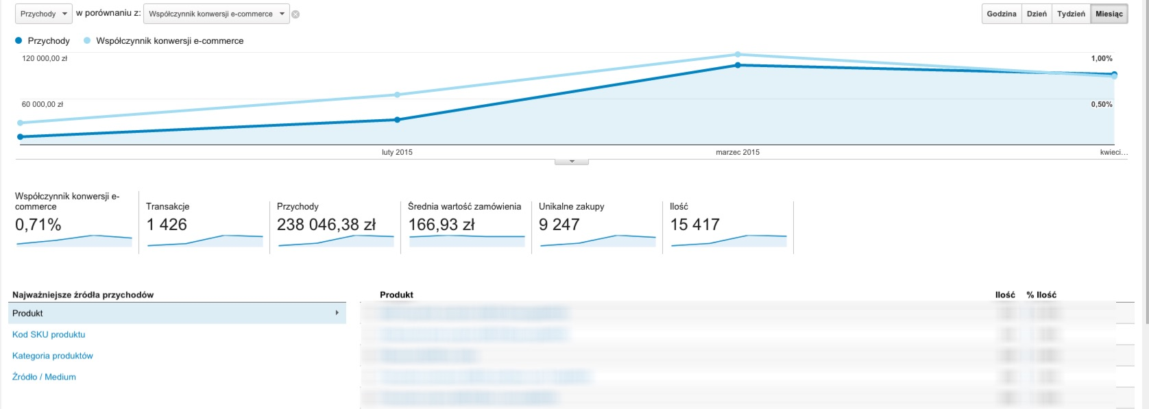 Statystyki kampanii AdWords dla sklepów internetowych